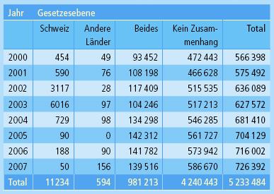 Tierversuchsstatistik Schweiz 2007 - Weniger als 20% aller Schweizer Tierversuche sind vom Gesetz vorgeschrieben!