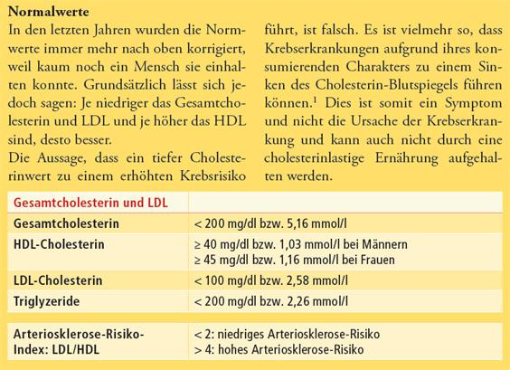 Gesamtcholesterin und LDL