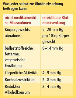 Was jeder selbst zur Blutdrucksenkung beitragen kann
